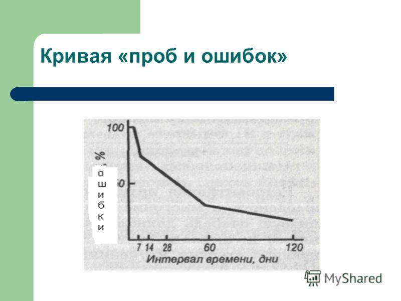 Кривая «проб и ошибок»