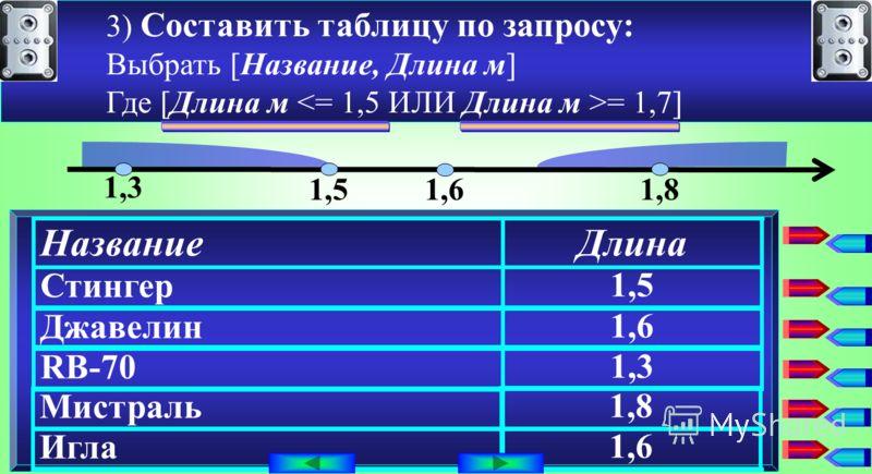 3) Составить таблицу по запросу: Выбрать [Название, Длина м] Где [Длина м = 1,7] Длина Название 1,5 Стингер 1,5 1,3 1,61,8 1,6 Джавелин 1,3 RB-70 1,8 Мистраль 1,6 Игла