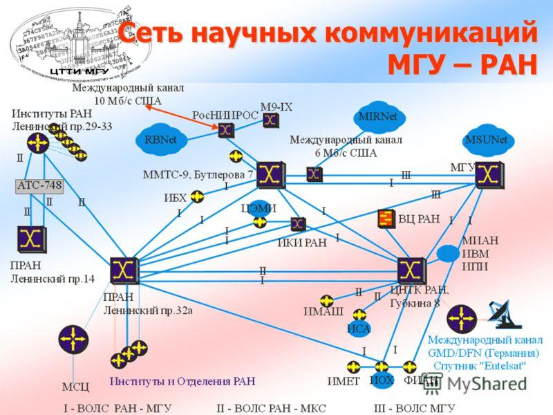 Сеть научных коммуникаций МГУ – РАН