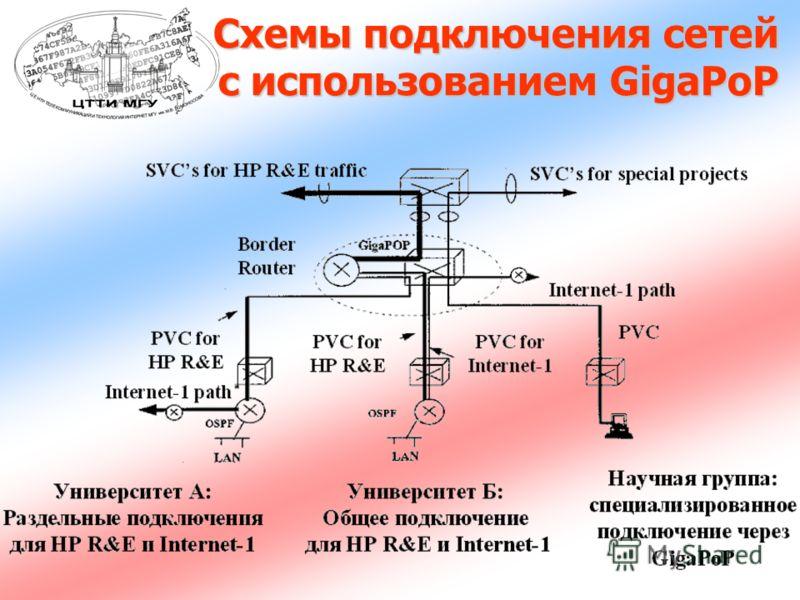 Схемы подключения сетей с использованием GigaPoP