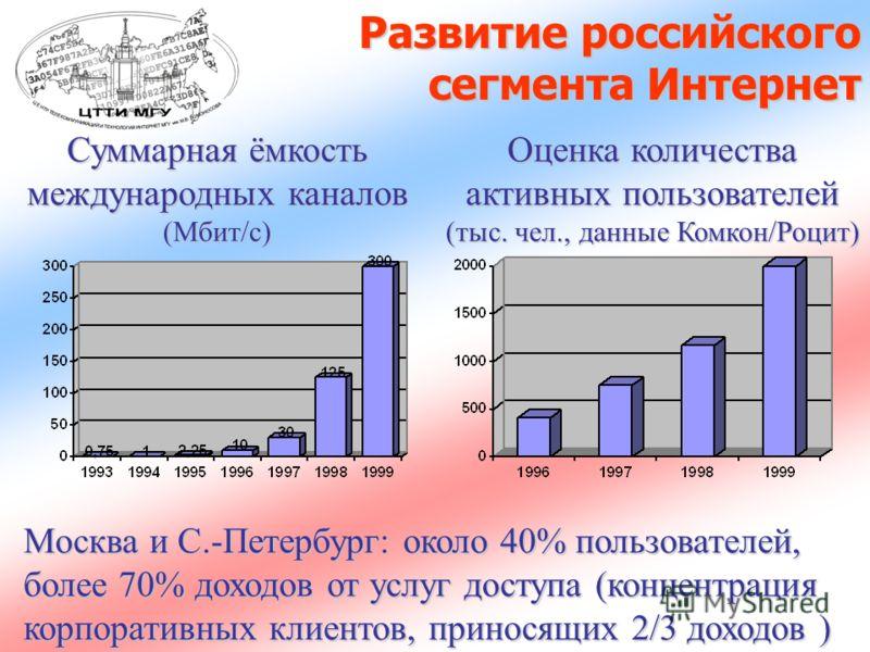 Развитие российского сегмента Интернет Оценка количества активных пользователей (тыс. чел., данные Комкон/Роцит) Суммарная ёмкость международных каналов (Мбит/с) Москва и С.-Петербург: около 40% пользователей, более 70% доходов от услуг доступа (конц