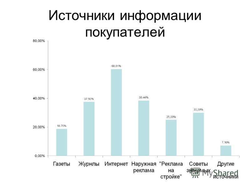 Источники информации покупателей