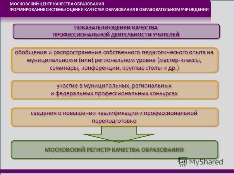 МОСКОВСКИЙ ЦЕНТР КАЧЕСТВА ОБРАЗОВАНИЯ ФОРМИРОВАНИЕ СИСТЕМЫ ОЦЕНКИ КАЧЕСТВА ОБРАЗОВАНИЯ В ОБРАЗОВАТЕЛЬНОМ УЧРЕЖДЕНИИ ПОКАЗАТЕЛИ ОЦЕНКИ КАЧЕСТВА ПРОФЕССИОНАЛЬНОЙ ДЕЯТЕЛЬНОСТИ УЧИТЕЛЕЙ обобщение и распространение собственного педагогического опыта на му