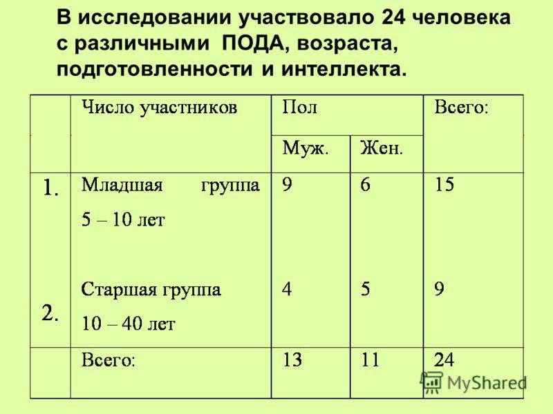 В исследовании участвовало 24 человека с различными ПОДА, возраста, подготовленности и интеллекта.