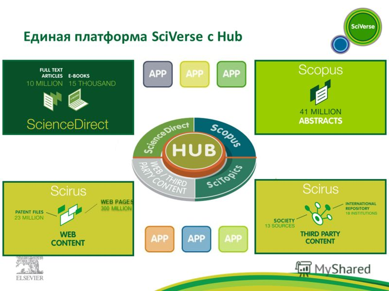 Единая платформа SciVerse c Hub WEB PAGES 300 MILLION WEB PAGES 300 MILLION