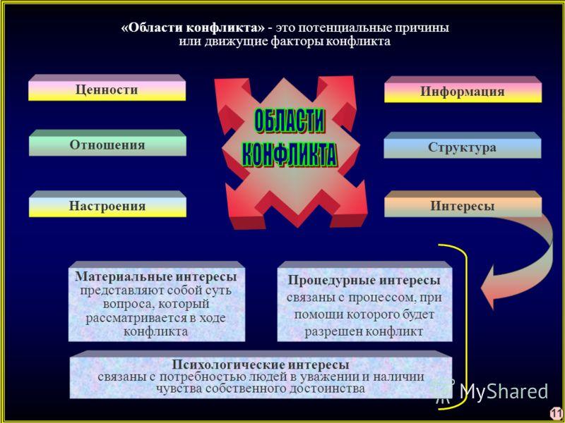 Ценности Отношения Структура Информация Настроения «Области конфликта» - это потенциальные причины или движущие факторы конфликта Материальные интересы представляют собой суть вопроса, который рассматривается в ходе конфликта Психологические интересы