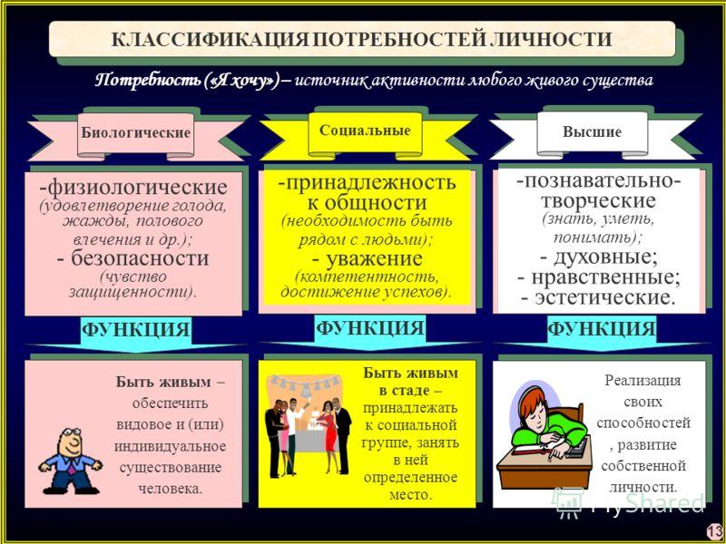 Классификация потребностей личности