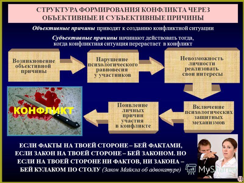 Возникновение объективной причины СТРУКТУРА ФОРМИРОВАНИЯ КОНФЛИКТА ЧЕРЕЗ ОБЪЕКТИВНЫЕ И СУБЪЕКТИВНЫЕ ПРИЧИНЫ Нарушение психологического равновесия у участников Невозможность личности реализовать свои интересы Включение психологических защитных механиз
