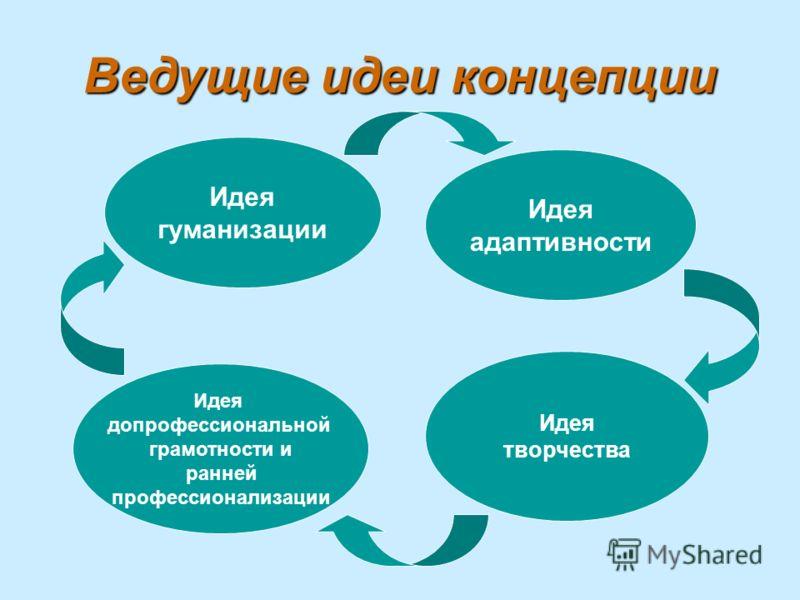 Ведущие идеи концепции Идея допрофессиональной грамотности и ранней профессионализации Идея гуманизации Идея адаптивности Идея творчества