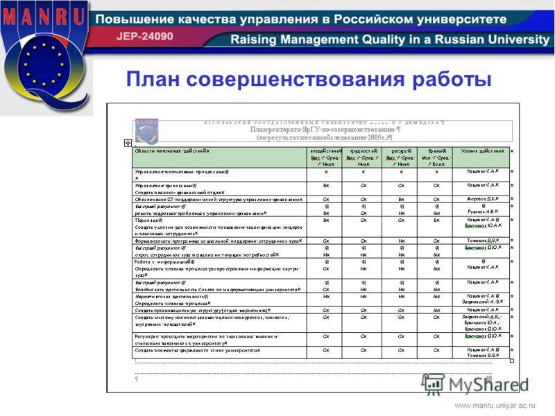 www.manru.uniyar.ac.ru План совершенствования работы