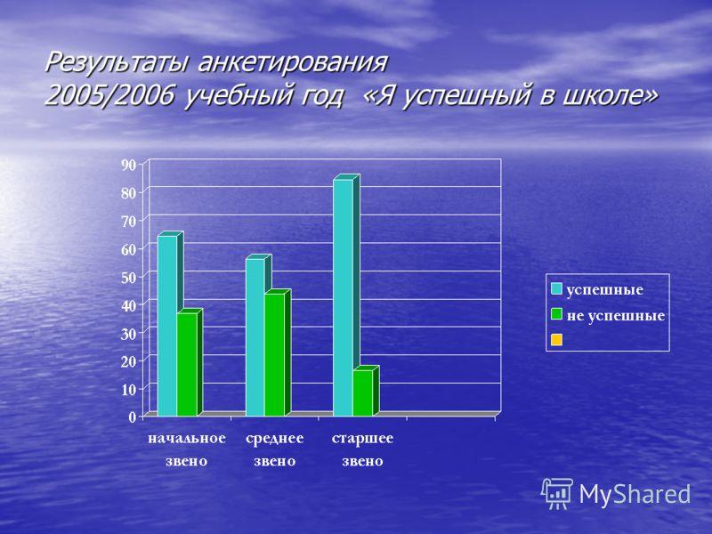 Результаты анкетирования 2005/2006 учебный год «Я успешный в школе»