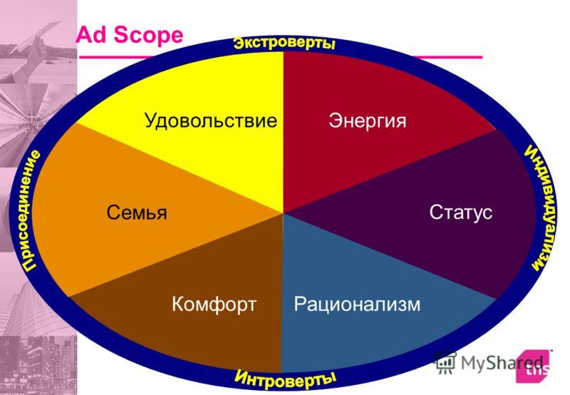 Ad Scope Энергия Статус РационализмКомфорт Семья Удовольствие