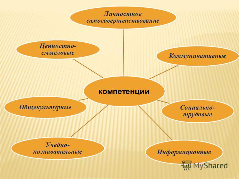 компетенции Личностное самосовершенствование Коммуникативные Социально- трудовые Информационные Учебно- познавательные Общекультурные Ценностно- смысловые
