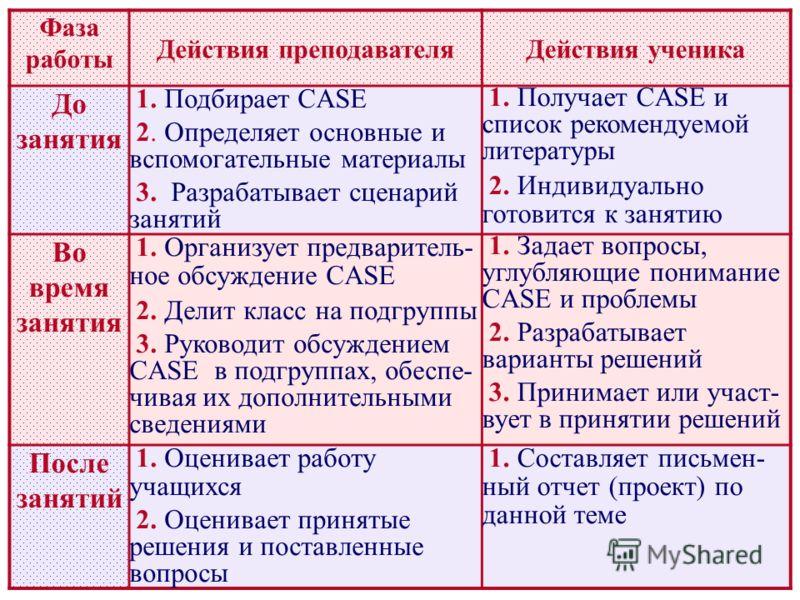 Фаза работы Действия преподавателяДействия ученика До занятия 1. Подбирает CASE 2. Определяет основные и вспомогательные материалы 3. Разрабатывает сценарий занятий 1. Получает CASE и список рекомендуемой литературы 2. Индивидуально готовится к занят