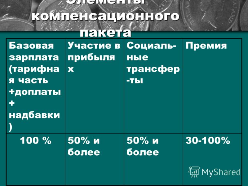 Элементы компенсационного пакета Базовая зарплата (тарифна я часть +доплаты + надбавки ) Участие в прибыля х Социаль- ные трансфер -ты Премия 100 %50% и более 30-100%