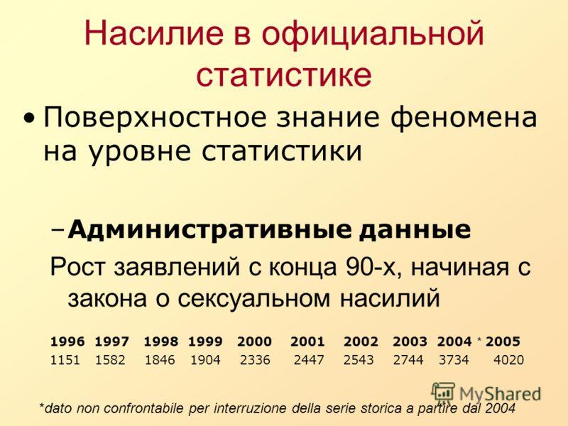 Насилие в официальной статистике Поверхностное знание феномена на уровне статистики –Административные данные Рост заявлений с конца 90-х, начиная с закона о сексуальном насилий 1996 1997 1998 1999 2000 2001 2002 2003 2004 * 2005 1151 1582 1846 1904 2