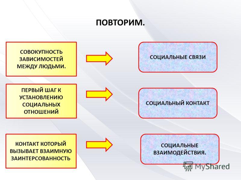 Понятие и специфика социальных отношений