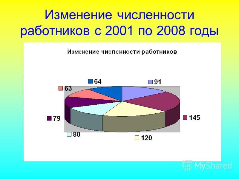 Изменение численности работников с 2001 по 2008 годы