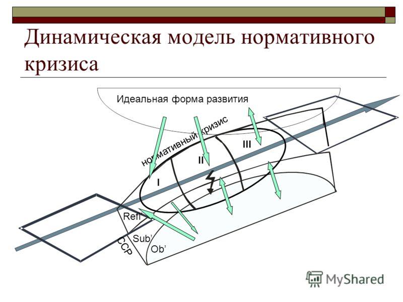 нормативный кризис Динамическая модель нормативного кризиса Ob Sub Идеальная форма развития I II III Refl ССР