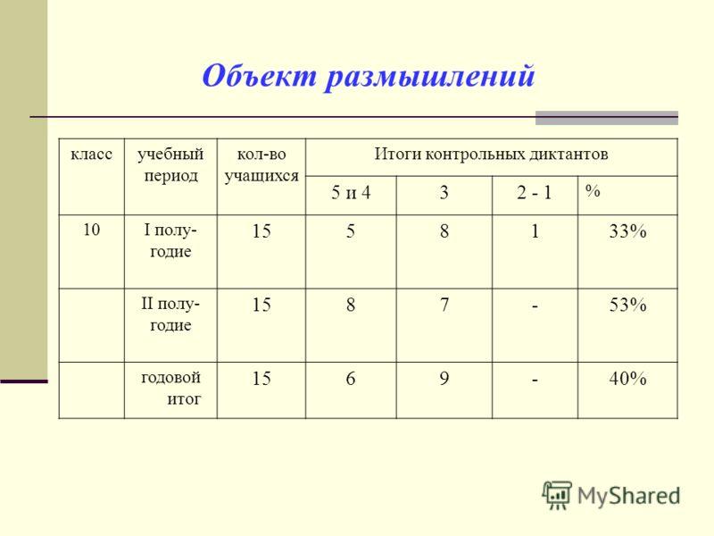 Объект размышлений классучебный период кол-во учащихся Итоги контрольных диктантов 5 и 432 - 1 % 10I полу- годие 1558133% II полу- годие 1587-53% годовой итог 1569-40%