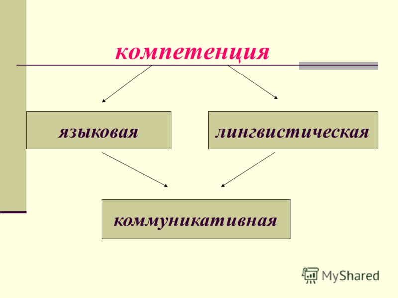 компетенция языковаялингвистическая коммуникативная
