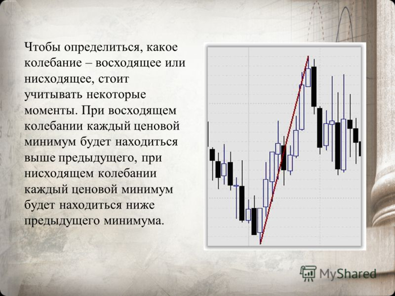 Чтобы определиться, какое колебание – восходящее или нисходящее, стоит учитывать некоторые моменты. При восходящем колебании каждый ценовой минимум будет находиться выше предыдущего, при нисходящем колебании каждый ценовой минимум будет находиться ни