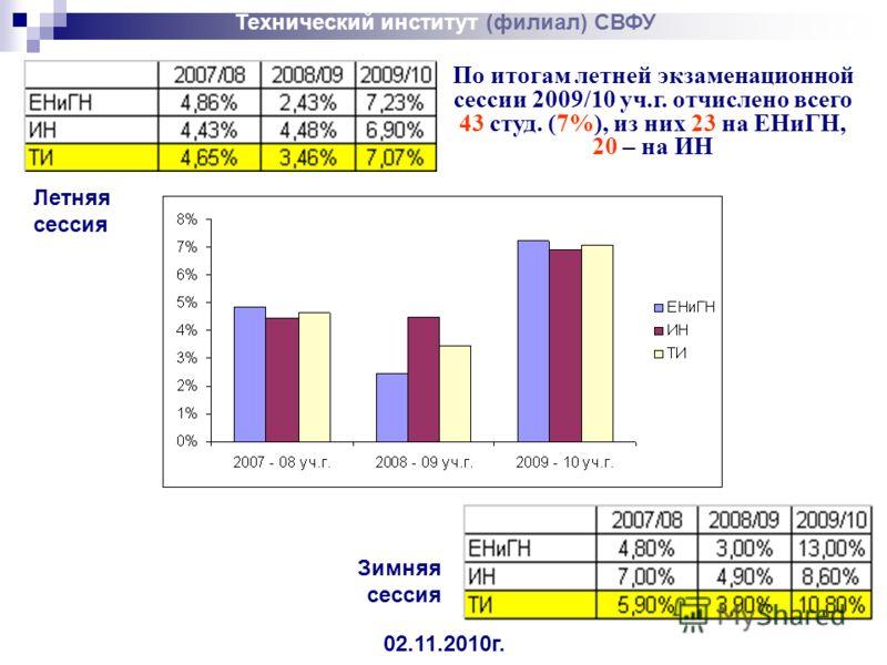 По итогам летней экзаменационной сессии 2009/10 уч.г. отчислено всего 43 студ. (7%), из них 23 на ЕНиГН, 20 – на ИН 02.11.2010г. Технический институт (филиал) СВФУ Зимняя сессия Летняя сессия