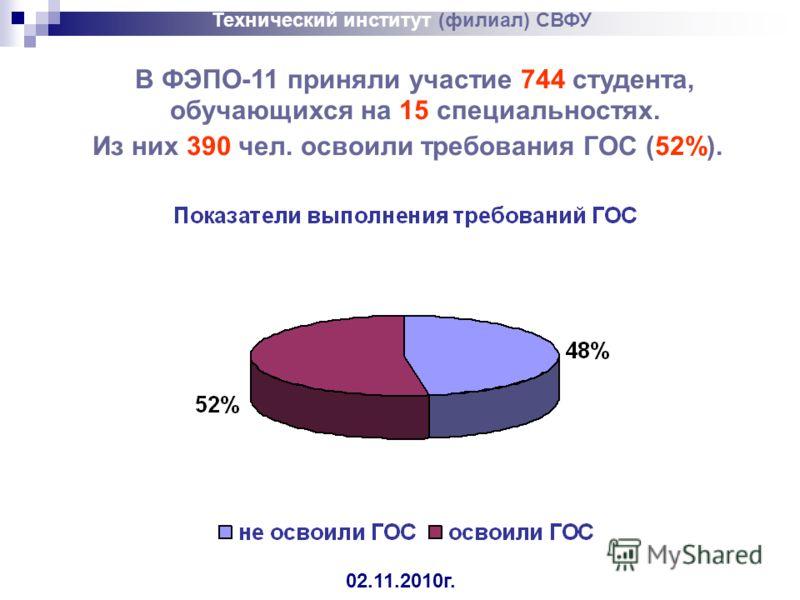 Технический институт (филиал) СВФУ 02.11.2010г. В ФЭПО-11 приняли участие 744 студента, обучающихся на 15 специальностях. Из них 390 чел. освоили требования ГОС (52%).
