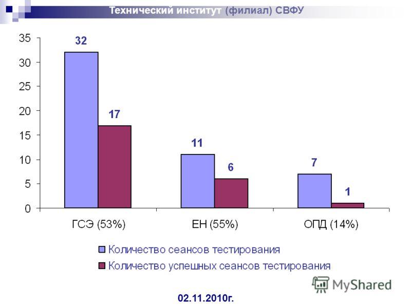Технический институт (филиал) СВФУ 02.11.2010г.