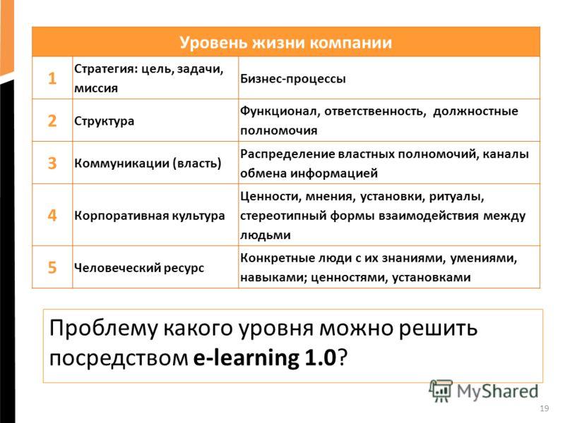 19 Проблему какого уровня можно решить посредством e-learning 1.0? Уровень жизни компании 1 Стратегия: цель, задачи, миссия Бизнес-процессы 2 Структура Функционал, ответственность, должностные полномочия 3 Коммуникации (власть) Распределение властных
