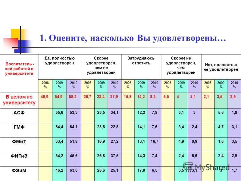 1. Оцените, насколько Вы удовлетворены… Базой практики Да, полностью удовлетворен Скорее удовлетворен, чем не удовлетворен Затрудняюсь ответить Скорее не удовлетворен, чем удовлетворен Нет, полностью не удовлетворен 2008 % 2009 % 2010 % 2008 % 2009 %