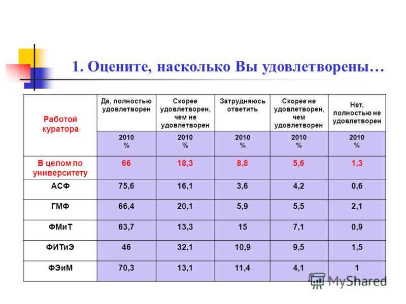 Взаимо - отношения с преподавателям и Да, полностью удовлетворен Скорее удовлетворен, чем не удовлетворен Затрудняюсь ответить Скорее не удовлетворен, чем удовлетворен Нет, полностью не удовлетворен 2010 % 2010 % 2010 % 2010 % 2010 % В целом по униве