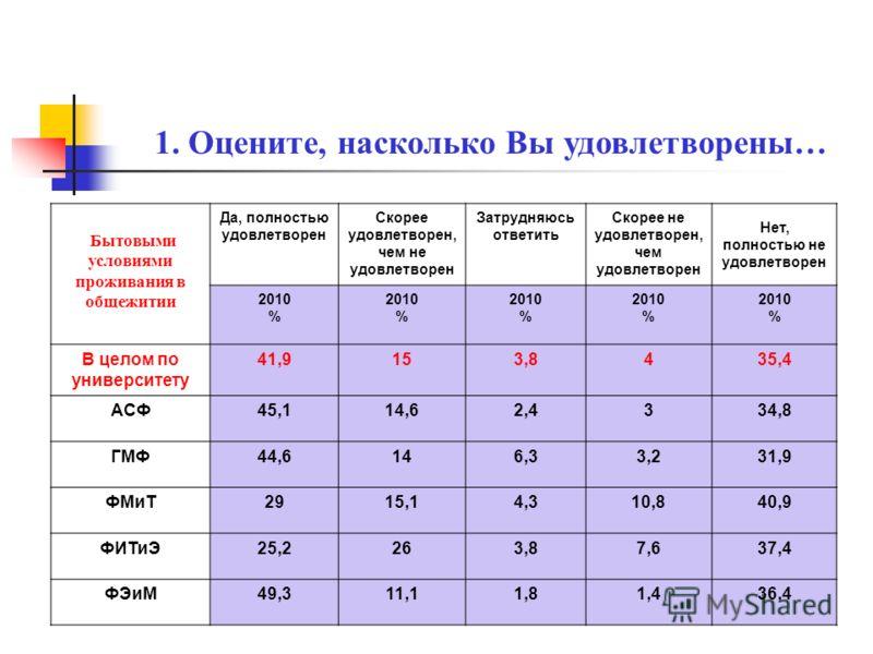Работой куратора Да, полностью удовлетворен Скорее удовлетворен, чем не удовлетворен Затрудняюсь ответить Скорее не удовлетворен, чем удовлетворен Нет, полностью не удовлетворен 2010 % 2010 % 2010 % 2010 % 2010 % В целом по университету 6618,38,85,61