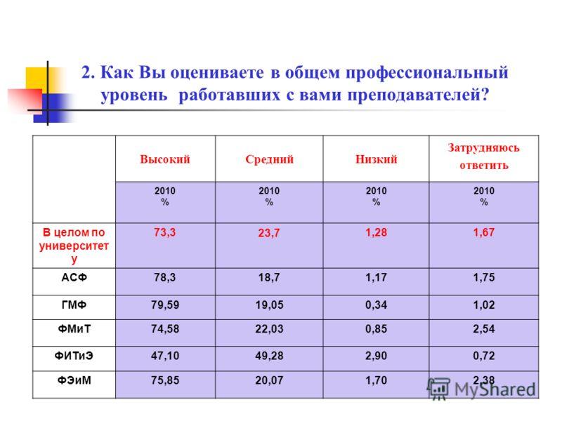 Бытовыми условиями проживания в общежитии Да, полностью удовлетворен Скорее удовлетворен, чем не удовлетворен Затрудняюсь ответить Скорее не удовлетворен, чем удовлетворен Нет, полностью не удовлетворен 2010 % 2010 % 2010 % 2010 % 2010 % В целом по у