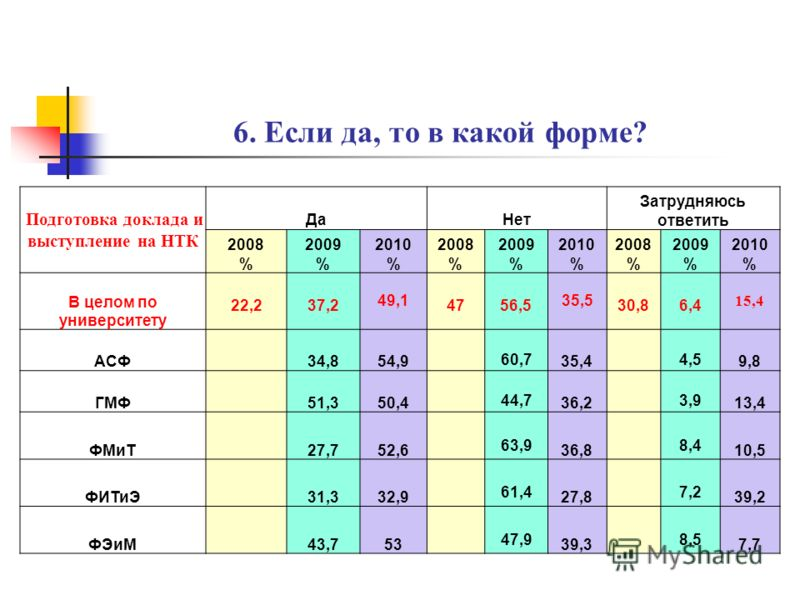 5. Участвовали ли Вы в научной работе? ДаНет Затрудняюсь ответить 2008 % 2009 % 2010 % 2008 % 2009 % 2010 % 2008 % 2009 % 2010 % В целом по университету 36,739,3 50,8 57,358,1 46,3 62,6 2,9 АСФ46,159,1 52 37,4 2 3,5 ГМФ49,760,5 47,7 37,8 2,6 1,7 ФМиТ