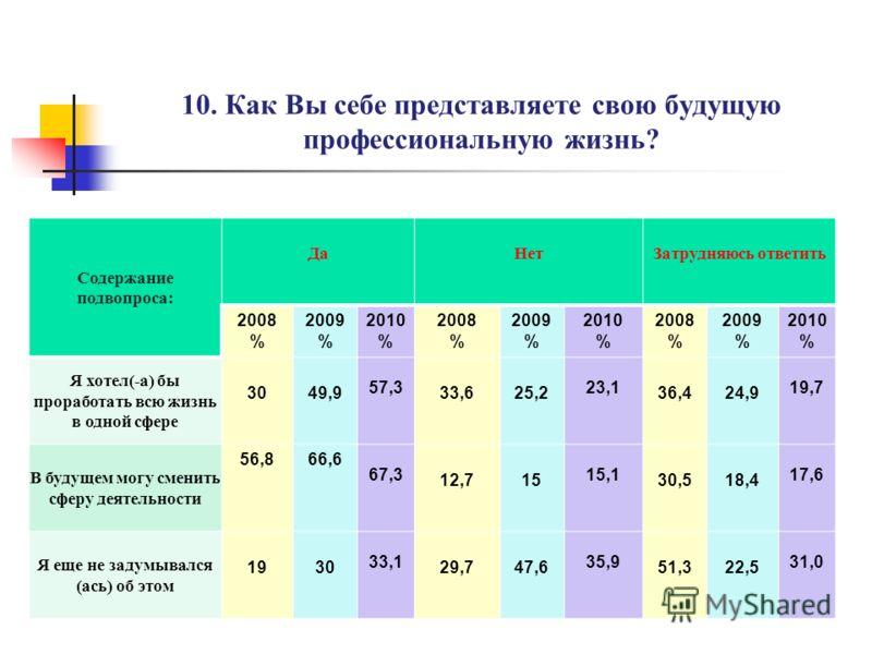9. Есть ли у Вас предварительная договоренность о трудоустройстве? ДаНет 2008 % 2009 % 2010 % 2008 % 2009 % 2010 % В целом по университету 47,449,8 53,4 52,650,2 46,6 АСФ 48,5 56,1 51,5 43,9 ГМФ 56,3 53,4 43,7 46,6 ФМиТ 51,6 41,5 48,4 58,5 ФИТиЭ 49,7
