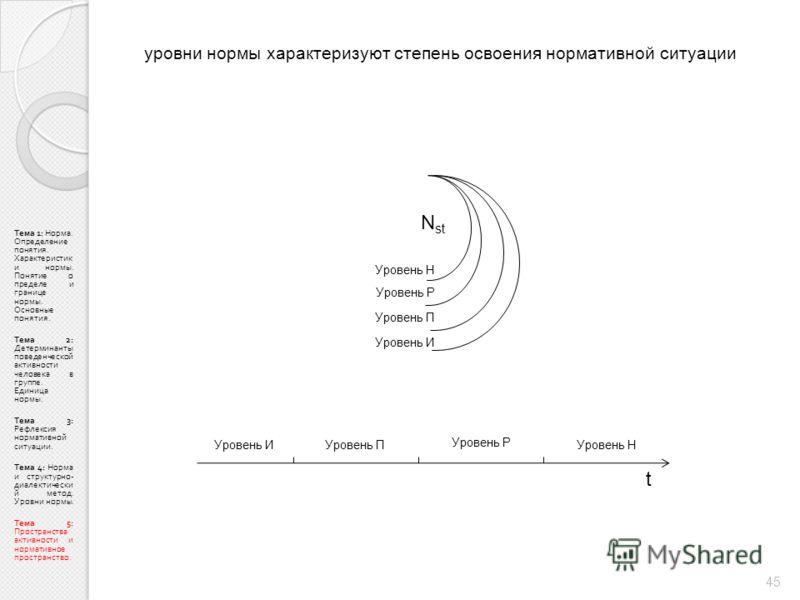 Тема 1: Норма. Определение понятия. Характеристик и нормы. Понятие о пределе и границе нормы. Основные понятия. Тема 2: Детерминанты поведенческой активности человека в группе. Единица нормы. Тема 3: Рефлексия нормативной ситуации. Тема 4: Норма и ст