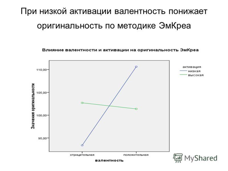 При низкой активации валентность понижает оригинальность по методике ЭмКреа