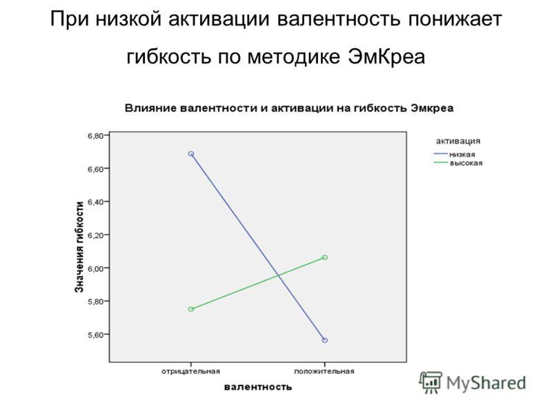При низкой активации валентность понижает гибкость по методике ЭмКреа