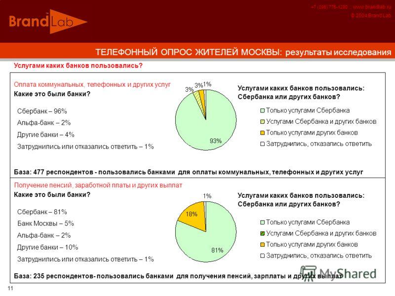 +7 (095) 775-1280 :: www.brandlab.ru © 2004 Brand Lab 11 Услугами каких банков пользовались? Сбербанк – 96% Альфа-банк – 2% Другие банки – 4% Затруднились или отказались ответить – 1% Оплата коммунальных, телефонных и других услуг Какие это были банк
