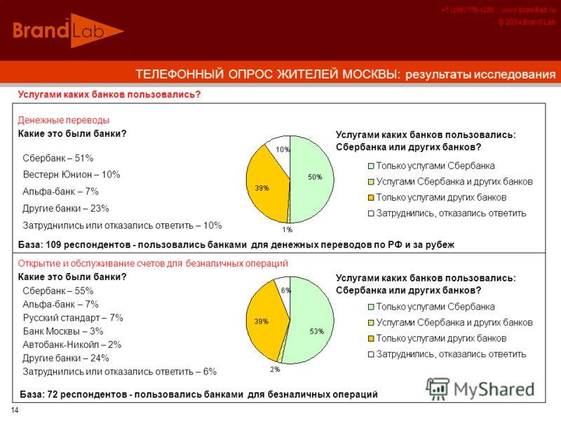 +7 (095) 775-1280 :: www.brandlab.ru © 2004 Brand Lab 14 Услугами каких банков пользовались? Сбербанк – 51% Вестерн Юнион – 10% Альфа-банк – 7% Другие банки – 23% Затруднились или отказались ответить – 10% Денежные переводы Какие это были банки? Услу