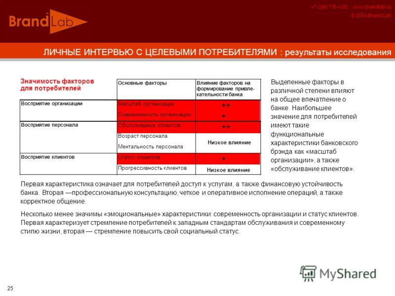 +7 (095) 775-1280 :: www.brandlab.ru © 2004 Brand Lab 25 Основные факторы Масштаб организации ++ Современность организации + Обслуживание клиентов ++ Возраст персонала Ментальность персонала Статус клиентов + Прогрессивность клиентов Восприятие орган