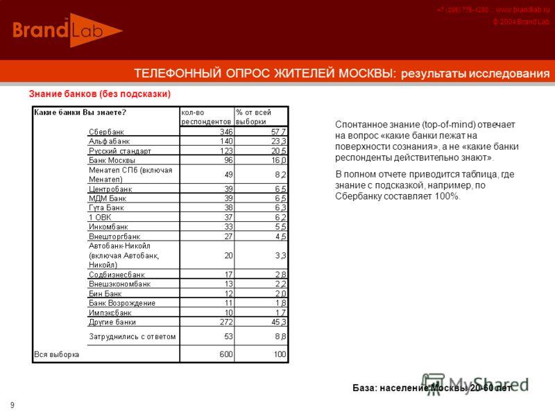 +7 (095) 775-1280 :: www.brandlab.ru © 2004 Brand Lab 9 Знание банков (без подсказки) ТЕЛЕФОННЫЙ ОПРОС ЖИТЕЛЕЙ МОСКВЫ: результаты исследования База: население Москвы 20-60 лет Спонтанное знание (top-of-mind) отвечает на вопрос «какие банки лежат на п