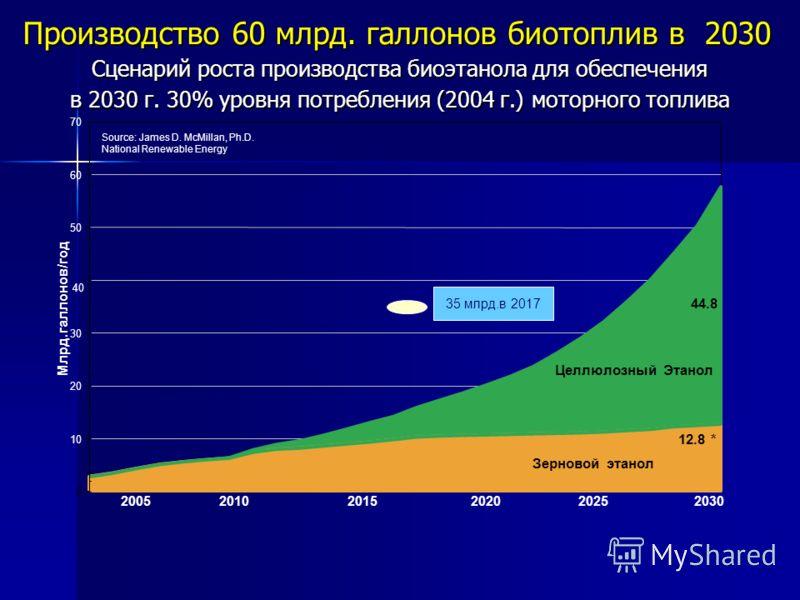 Сценарий роста производства биоэтанола для обеспечения в 2030 г. 30% уровня потребления (2004 г.) моторного топлива Grain Ethanol and Vegetable Oil Biodiesel Производство 60 млрд. галлонов биотоплив в 2030 0 10 20 30 40 50 60 70 Млрд.галлонов/год Зер