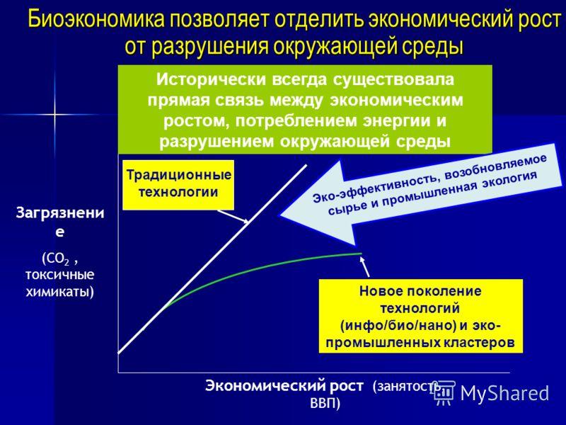 Биоэкономика позволяет отделить экономический рост от разрушения окружающей среды Загрязнени е (CO 2, токсичные химикаты) Экономический рост (занятость, ВВП) Традиционные технологии Новое поколение технологий (инфо/био/нано) и эко- промышленных класт