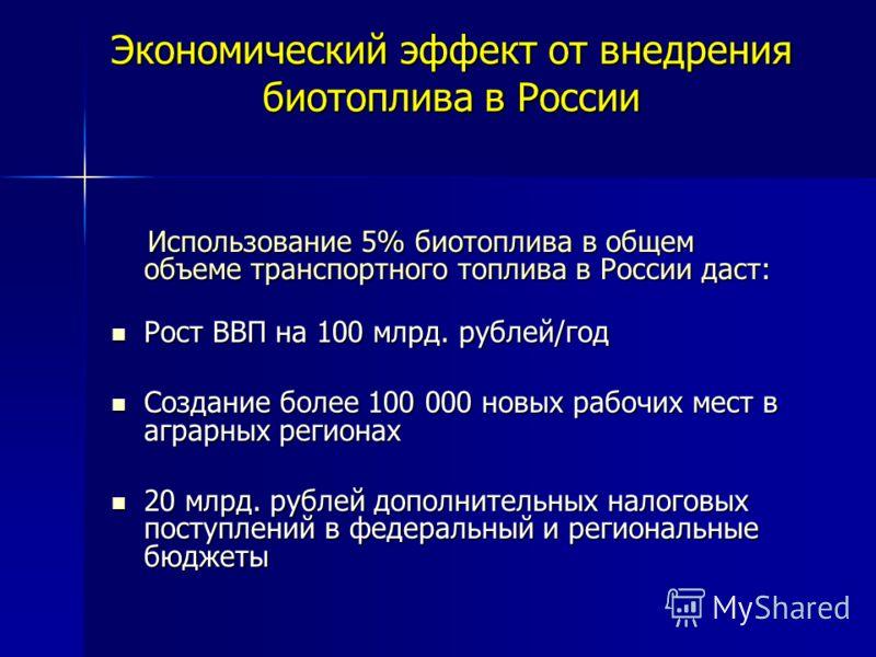 Экономический эффект от внедрения биотоплива в России Использование 5% биотоплива в общем объеме транспортного топлива в России даст: Использование 5% биотоплива в общем объеме транспортного топлива в России даст: Рост ВВП на 100 млрд. рублей/год Рос