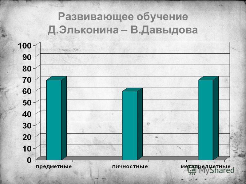 Развивающее обучение Д.Эльконина – В.Давыдова