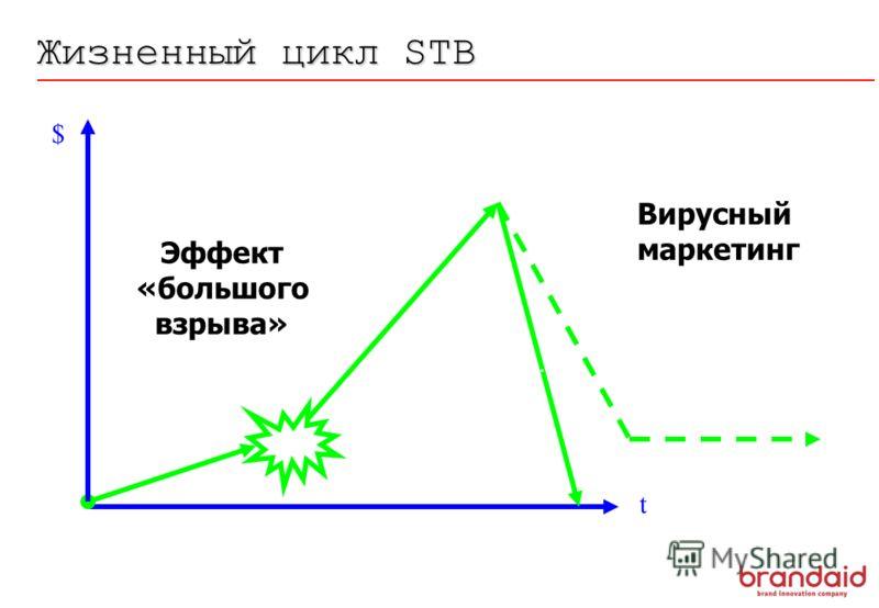 Эффект «большого взрыва» Вирусный маркетинг Жизненный цикл STB $ t