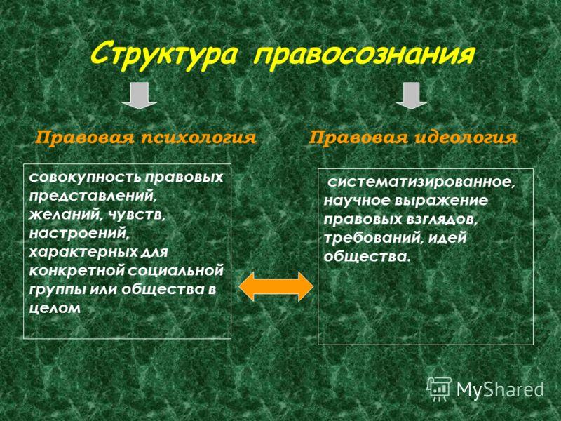 Структура правосознания Правовая психологияПравовая идеология совокупность правовых представлений, желаний, чувств, настроений, характерных для конкретной социальной группы или общества в целом систематизированное, научное выражение правовых взглядов