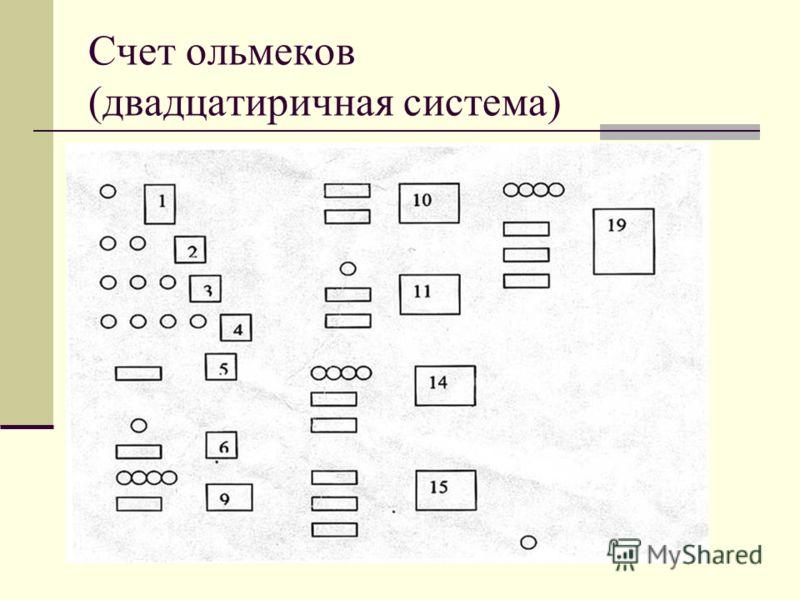 Счет ольмеков (двадцатиричная система)